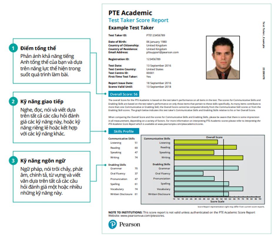 Giải thích bảng điểm PTE theo thuật toán Pearson