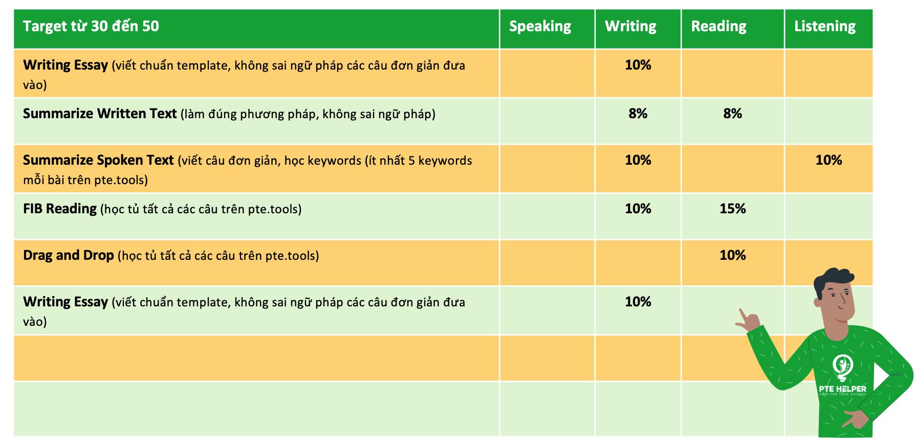 Target PTE 30 - 50 cần ưu tiên các phần thi trên khi tự học PTE