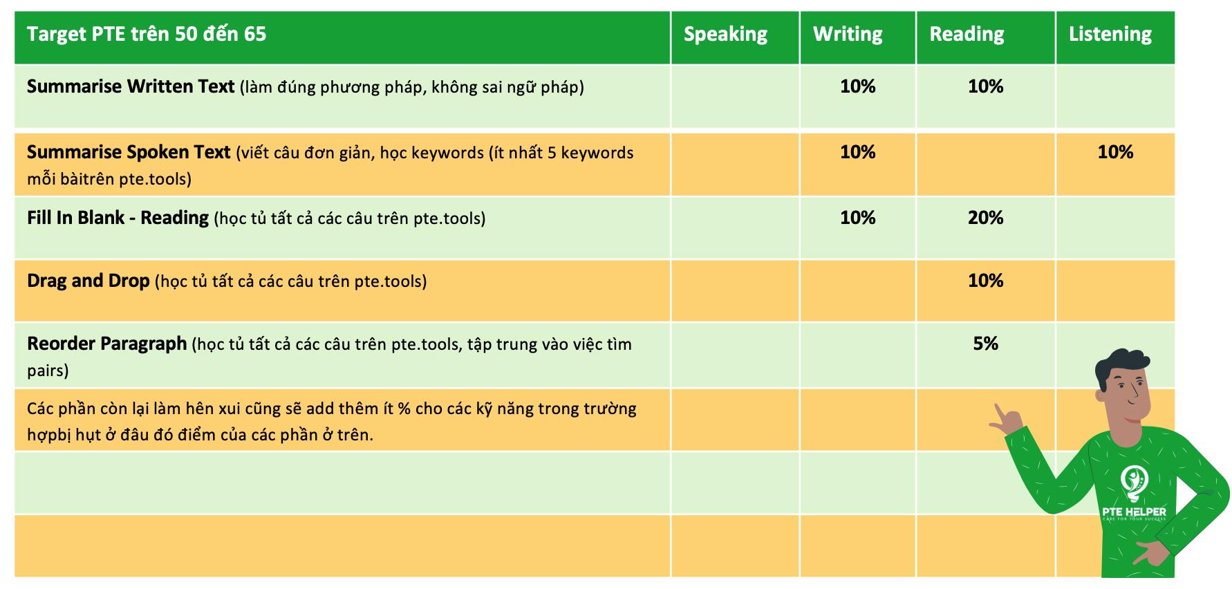 Target PTE trên 50 - 65 cần ưu tiên các phần thi trên khi tự học PTE