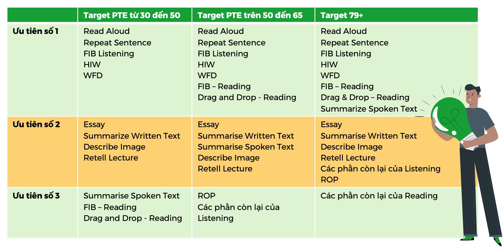 Các phần thi quan trọng cần ưu tiên khi tự học PTE